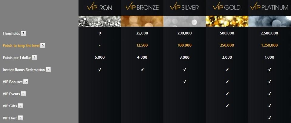 Betfair Casino Rewards Program