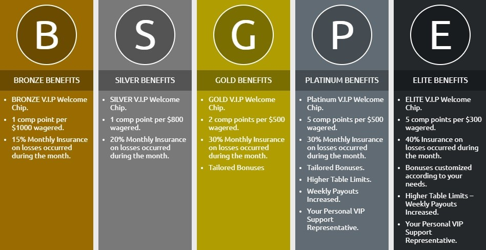 Club Player Casino Rewards Program